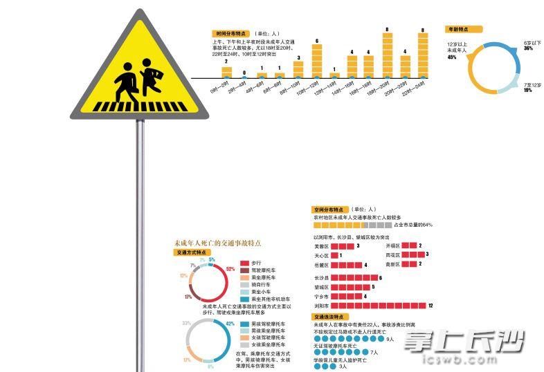 长沙交警发布大数据:12岁以上孩子出事多 驾乘摩托车易受伤害