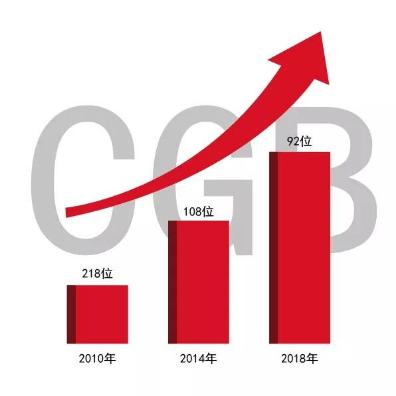 """广发银行连续四年入选""""全球银行1000强""""榜单100强"""