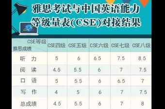 """助力""""中国标准""""走出去!中国英语能力等级对接雅思,四级对应4.5分"""
