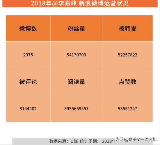 2018电影演员热度指数排行榜 李易峰——流量与演技的相遇