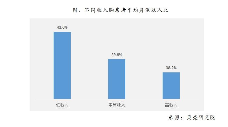 中国买房者平均年龄不到30岁,80、90后杠杆最高