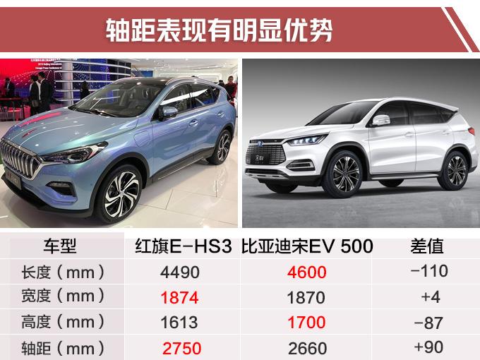 红旗2019年将推5款新产品 大SUV+电动车+跑车-图8