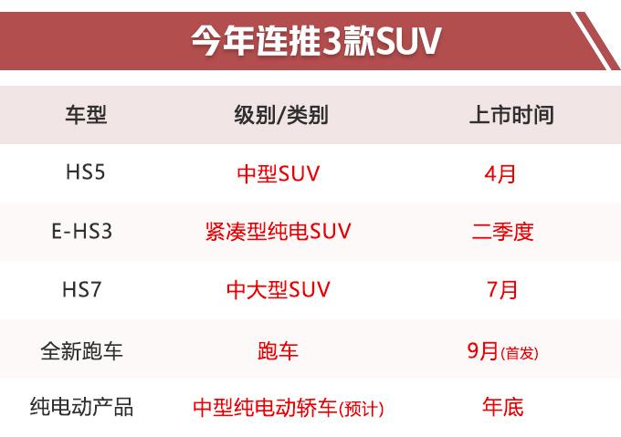 红旗2019年将推5款新产品 大SUV+电动车+跑车-图1