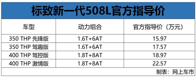 标致新一代508L上市 换8AT变速箱15.97万起售-图1