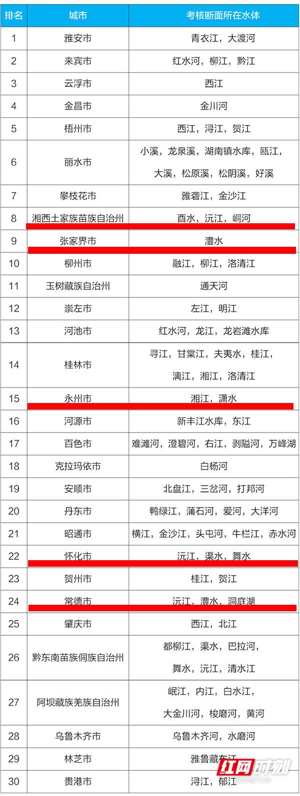 """一季度水环境质量""""国考""""成绩单:全国前30,湖南占5个!"""