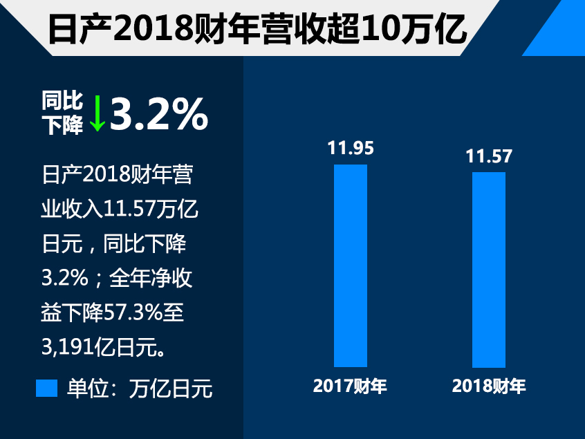 日产2018财年业绩发布