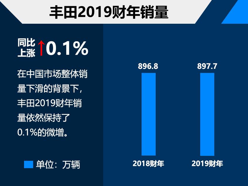 丰田2019财年财务报告