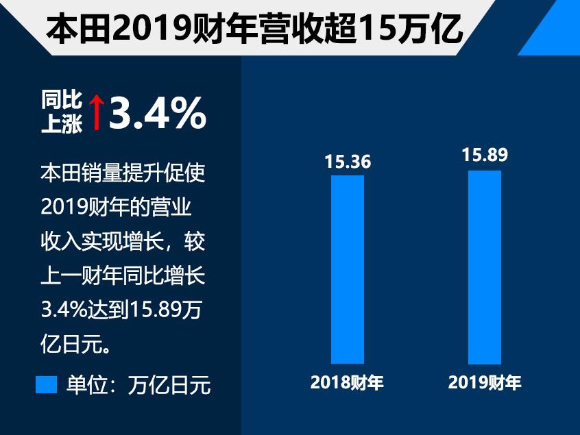 本田2019财年财务报告