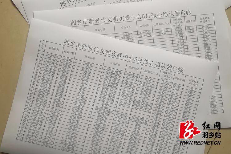 【新时代文明实践】湘乡5月份征集微心愿717个,认领完成657个