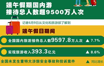 端午假期國內游接待總人數超9500萬人次