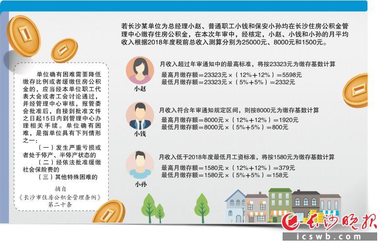 长沙公积金调整缴存基数和缴存比例 每月最高缴5598元