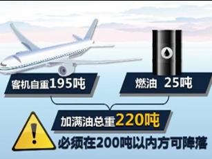 空中放油对飞机安全降落有重要意义