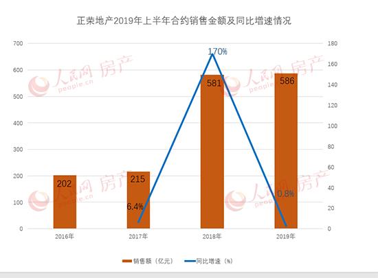 正荣地产业绩放缓 销售增速下滑明显  2019-09-05 09:36:52
