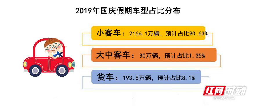 国庆假期湖南高速九成以上为小型客车 自驾游火爆