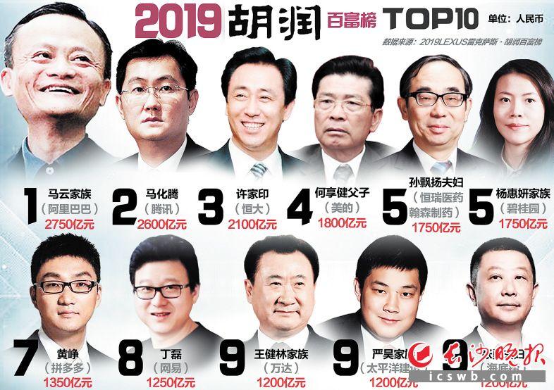 2019胡润百富榜发布 湖南企业家占28席
