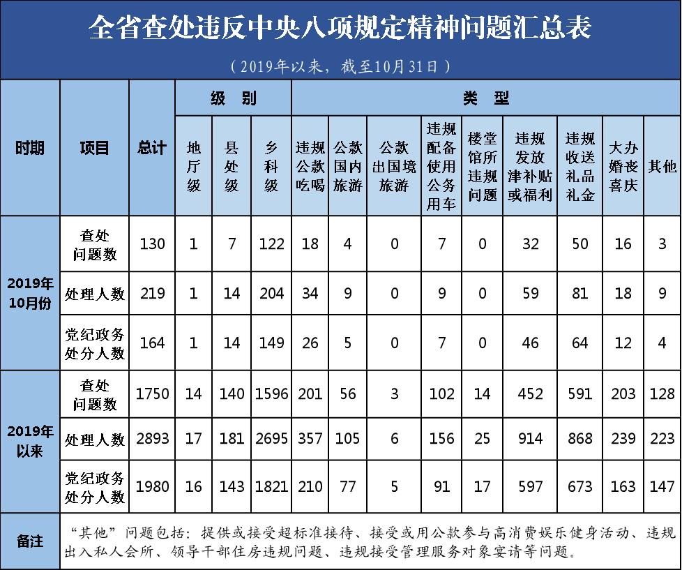 10月湖南164人违反中央八项规定精神挨处分,含1名厅级干部