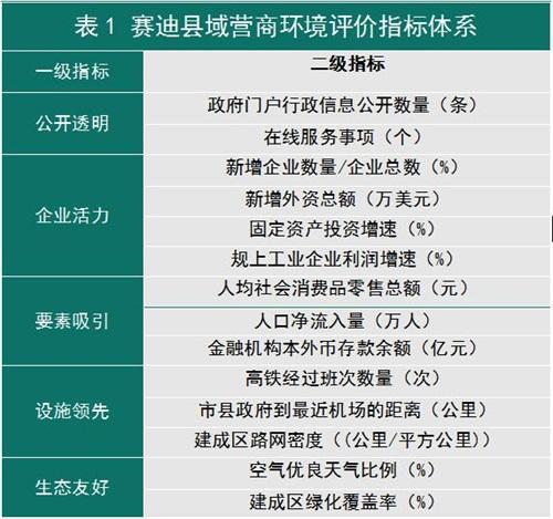 2019全国营商环境百强县发布 湖南五县市入围