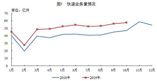 前10月郵政行業業務收入7704.4億元 同比增21.3%