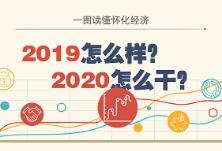 一图读懂怀化经济:2019怎么样?2020怎么干?