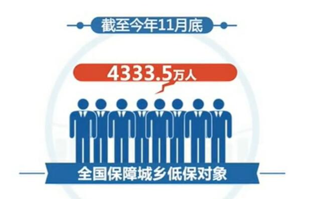 民政部 2019年前11个月 城乡低保标准同比增长7.4%和10.4%