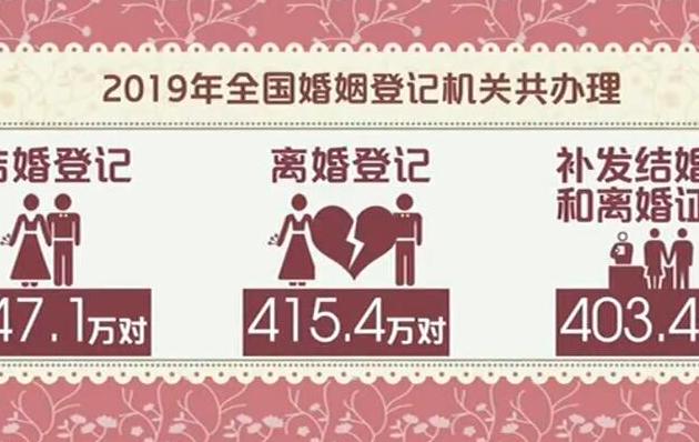 民政部 近年来我国结婚率呈逐年下降的趋势