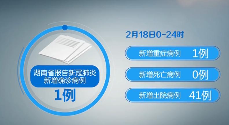 湖南18日新增确诊1例 在院治疗462例 累计出院542例