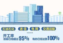 国资委 中央企业目前开工率已超过80%