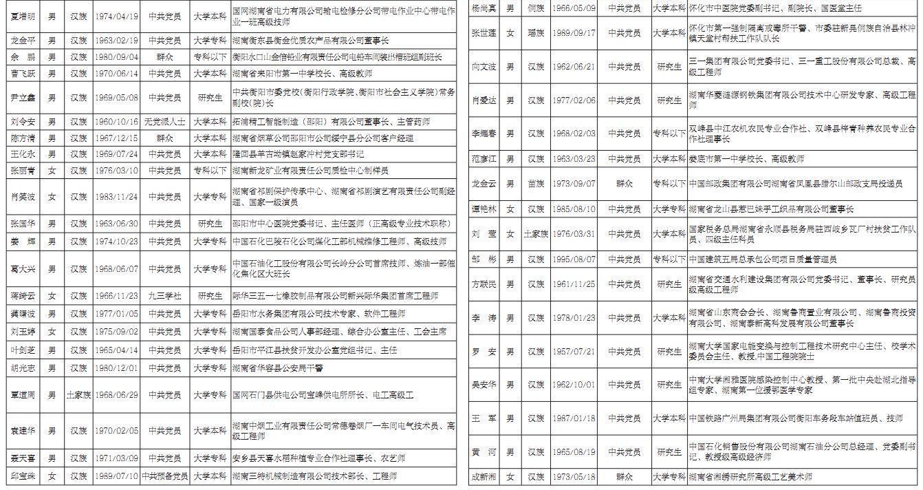 全国优秀税务工作者_湖南省2020年全国劳动模范和先进工作者推荐人选基本情况公示 ...