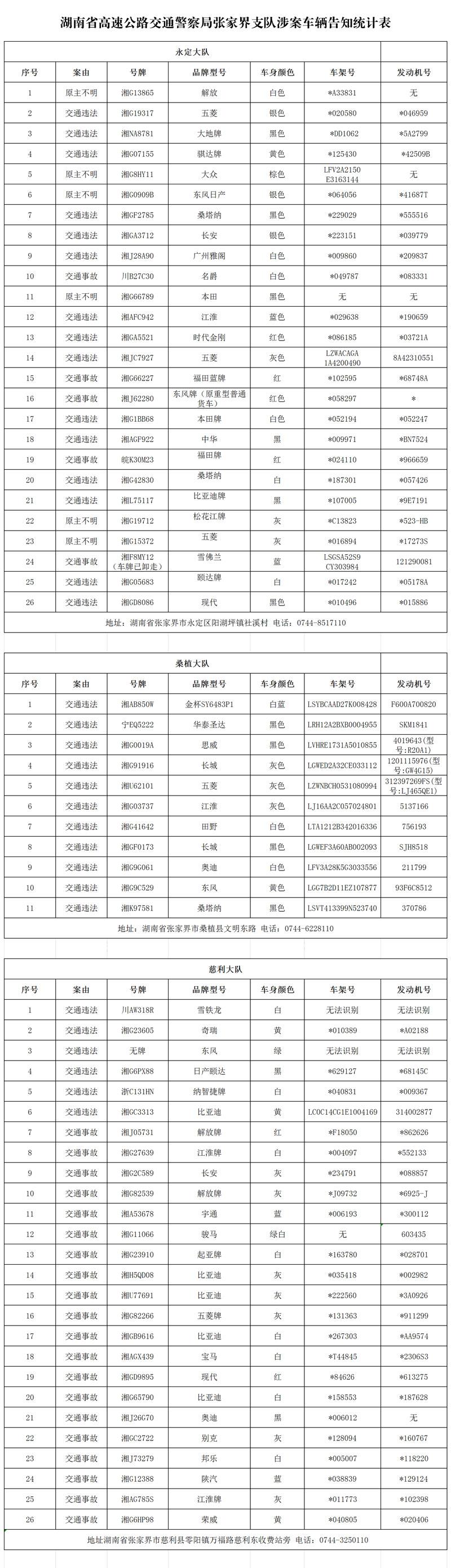 湖南省高速公路交通警察局张家界支队涉案车辆告知统计表.jpg