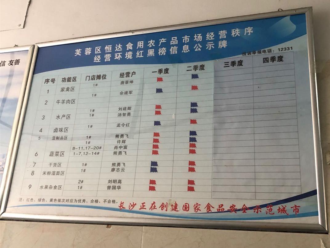 德政园农贸市场经营户红黑榜红示牌。