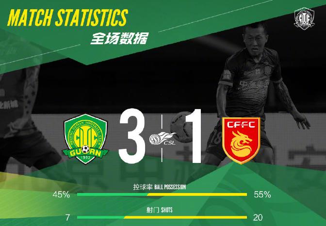 中超-北京国安3比1获胜 开赛至今唯一保持全胜