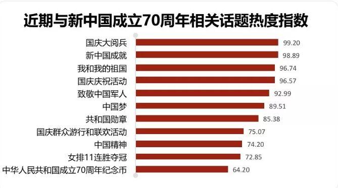 新中国成立70周年庆祝主题网络传播大数据报告