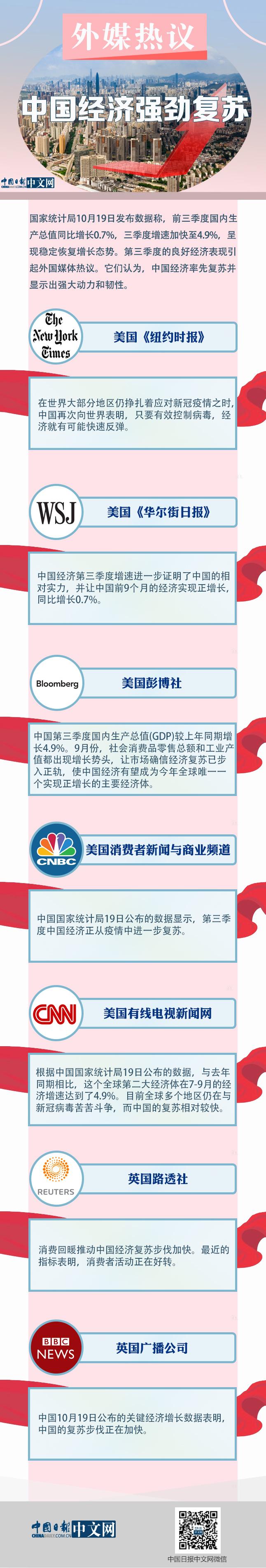 赢咖3注册地址图解 | 外媒热议中国经济强劲复苏