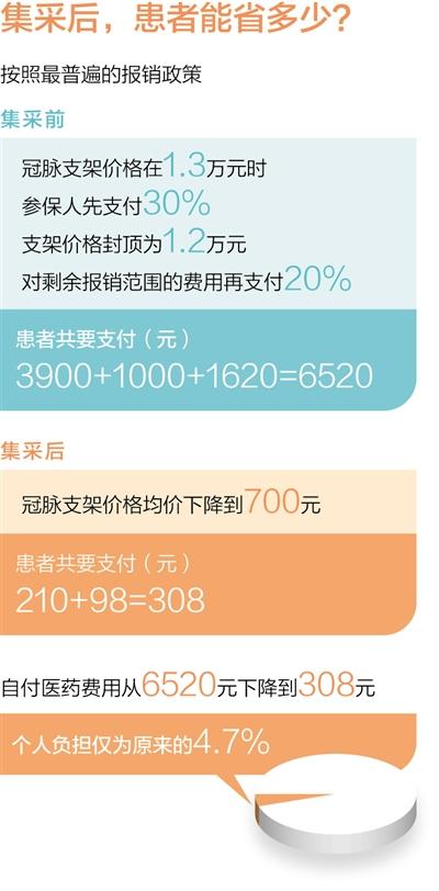 摩登5平台集中采购,心脏支架降价惠民(图4)