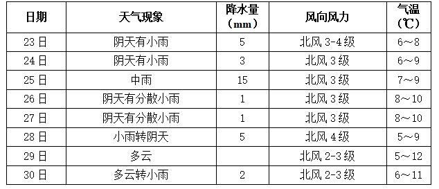 长沙最新天气预报   来源:市气象台