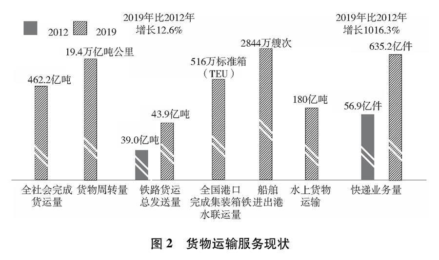 (图表)[受权发布]《中国交通的可持续发展》白皮书(图2)
