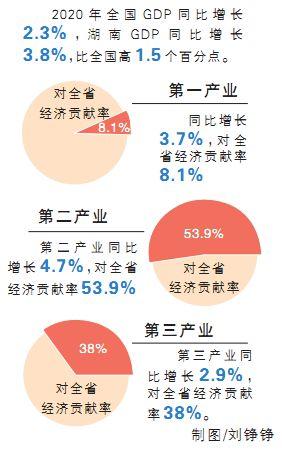 湖南gdp出炉_湖南长沙2019年前半年GDP成绩放在江苏省,排名如何