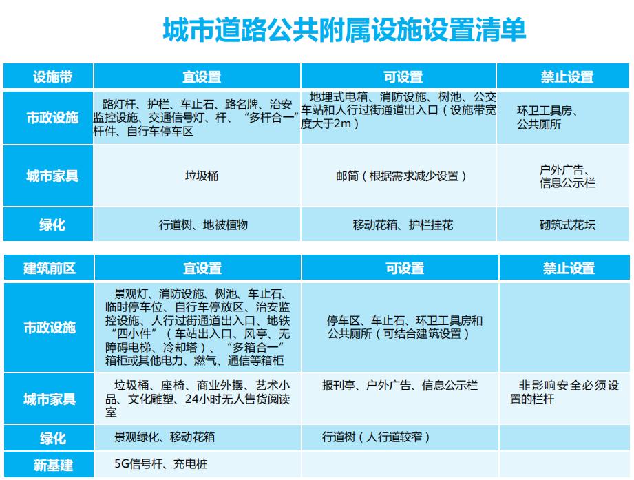 城市道路公共附属设施设置清单。
