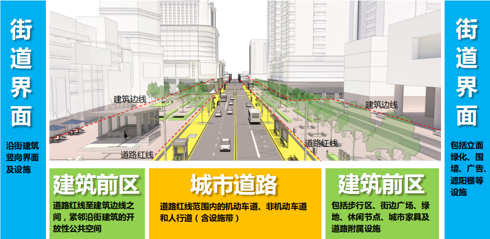 城市街道是由城市道路、建筑前区(道路红线与两侧建筑物之间的开放性公共空间)、街道界面共同构成的U形城市公共空间。均为资料图片