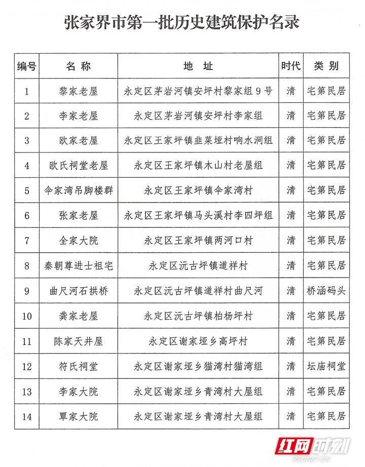 张家界市历史建筑公布通知-2_副本.jpg