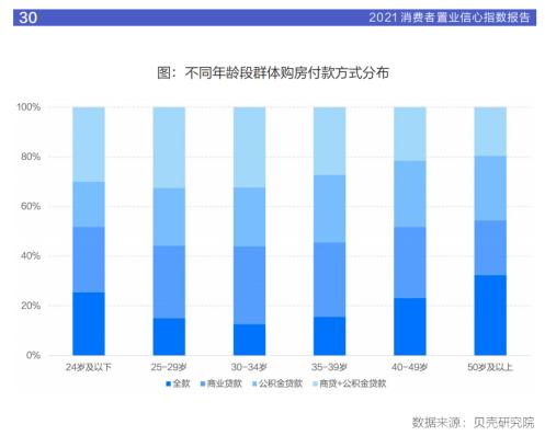 报告:首次置业群体是市场成交主力 改善需求增加趋势明显-中国网地产