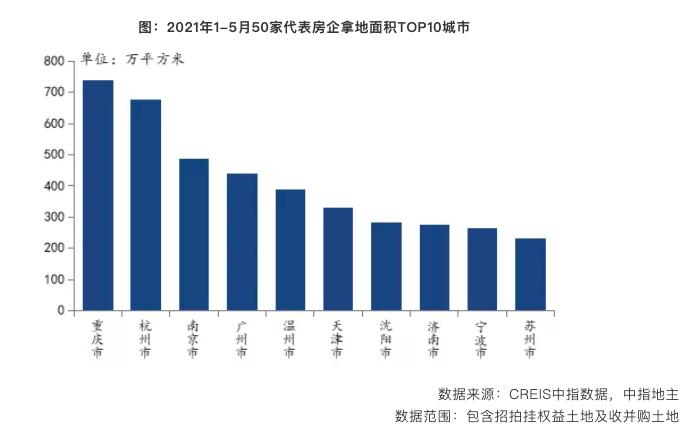 1-5月TOP100房企拿地总额同比增长14.3%:万科拿地金额夺魁